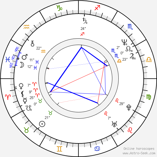 Ánde Somby birth chart, biography, wikipedia 2019, 2020