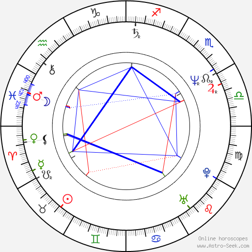 Ánde Somby astro natal birth chart, Ánde Somby horoscope, astrology