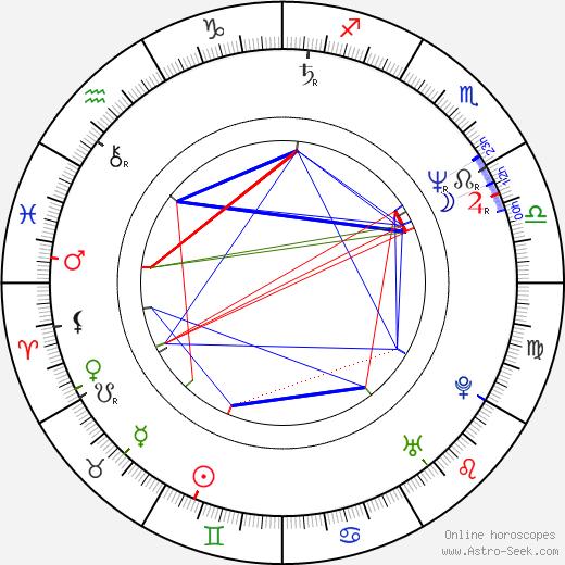Annette Bening astro natal birth chart, Annette Bening horoscope, astrology