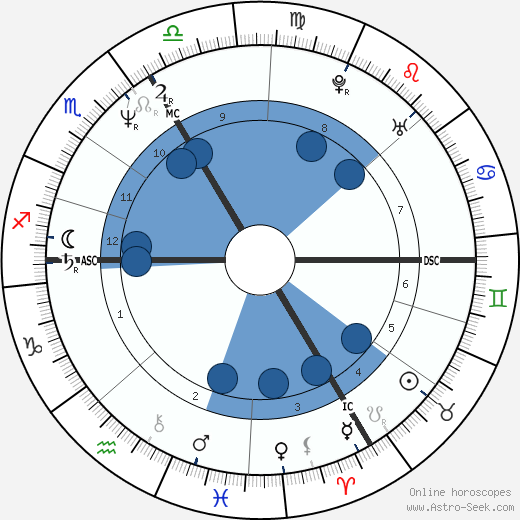 Aurélien Recoing wikipedia, horoscope, astrology, instagram