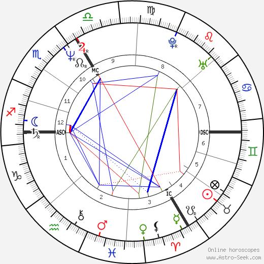 Aurélien Recoing astro natal birth chart, Aurélien Recoing horoscope, astrology