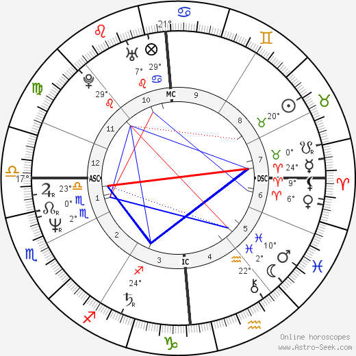 Brice Hortefeux birth chart, biography, wikipedia 2019, 2020