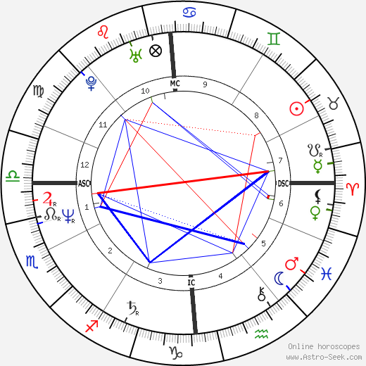 Brice Hortefeux birth chart, Brice Hortefeux astro natal horoscope, astrology
