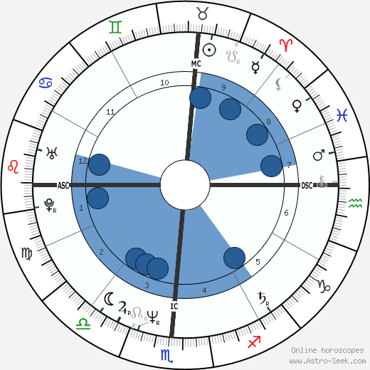 Cecilia Peck wikipedia, horoscope, astrology, instagram