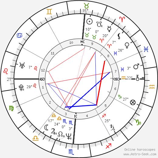 Cecilia Peck birth chart, biography, wikipedia 2018, 2019