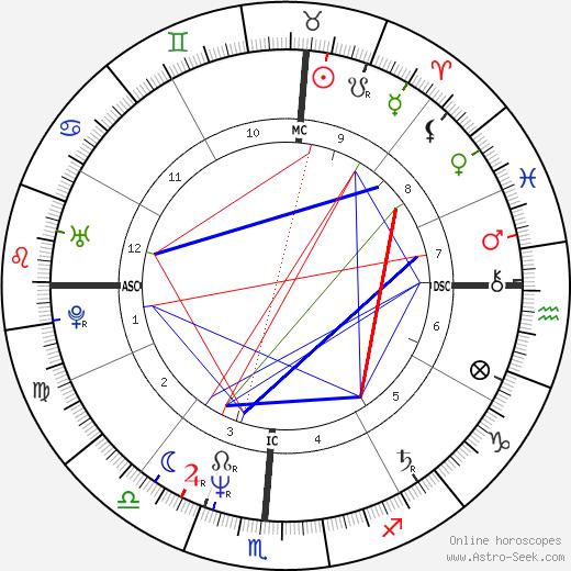 Cecilia Peck astro natal birth chart, Cecilia Peck horoscope, astrology