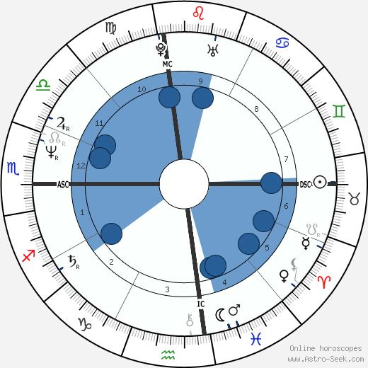Christian Brando wikipedia, horoscope, astrology, instagram
