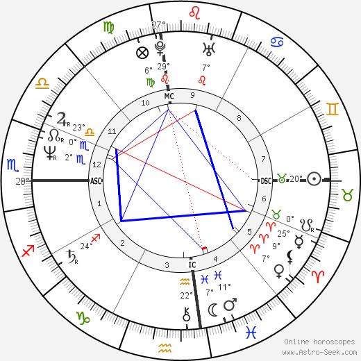 Christian Brando Astro Birth Chart Horoscope Date Of Birth