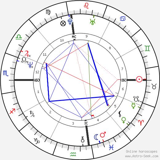 Christian Brando tema natale, oroscopo, Christian Brando oroscopi gratuiti, astrologia