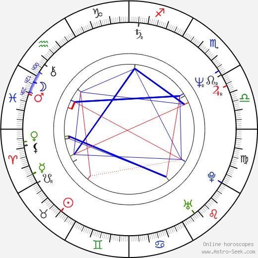 Dan Ireland birth chart, Dan Ireland astro natal horoscope, astrology