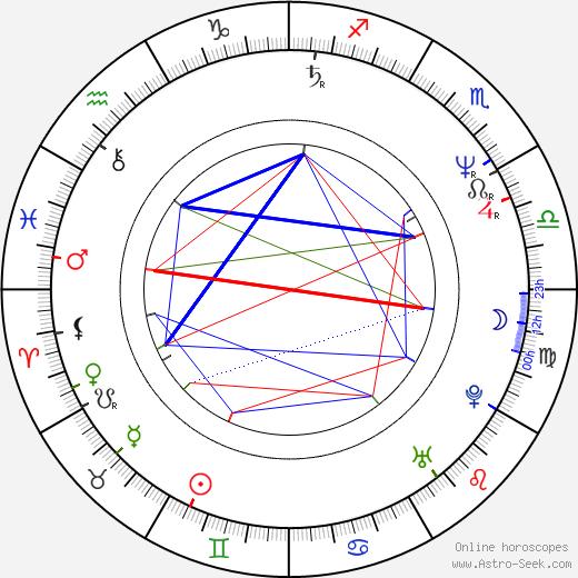 Daniel Mindel astro natal birth chart, Daniel Mindel horoscope, astrology