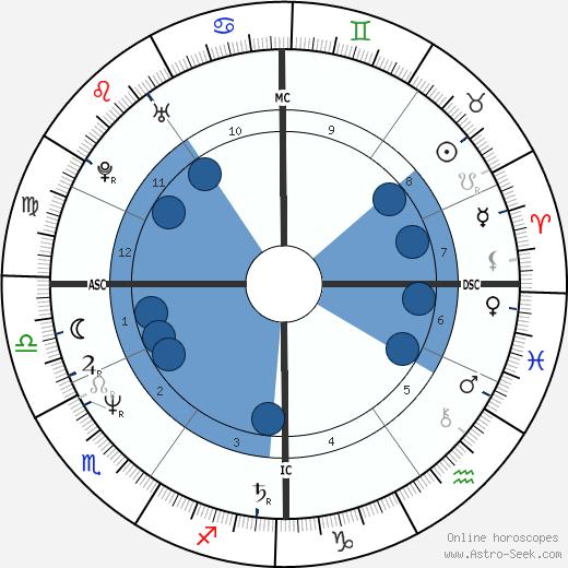 Dieter Moor wikipedia, horoscope, astrology, instagram