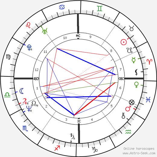 Dieter Moor день рождения гороскоп, Dieter Moor Натальная карта онлайн
