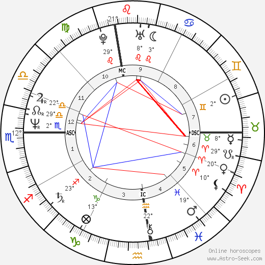 Drew Carey birth chart, biography, wikipedia 2019, 2020
