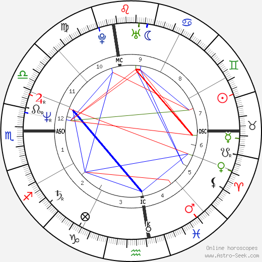 Drew Carey astro natal birth chart, Drew Carey horoscope, astrology