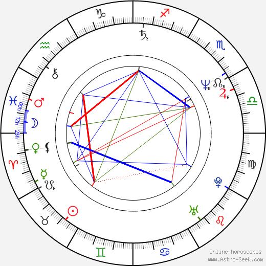 Grażyna Trela день рождения гороскоп, Grażyna Trela Натальная карта онлайн