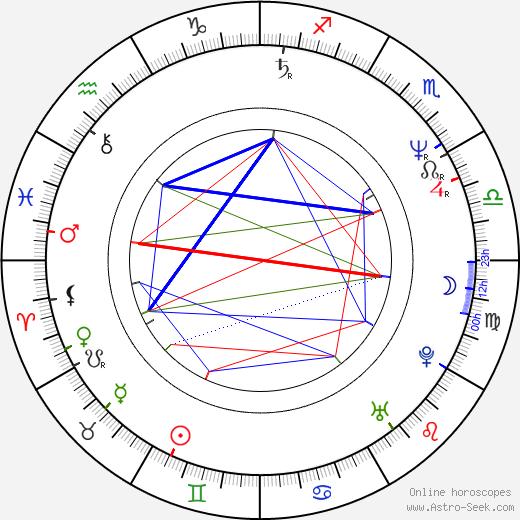György Sánta birth chart, György Sánta astro natal horoscope, astrology