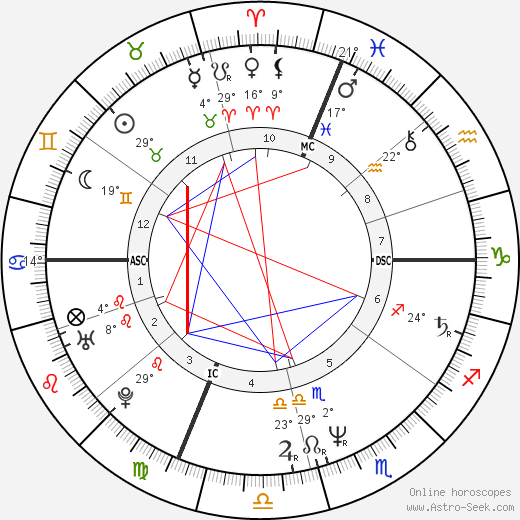 Jane Wiedlin birth chart, biography, wikipedia 2018, 2019