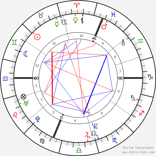 Jane Wiedlin astro natal birth chart, Jane Wiedlin horoscope, astrology