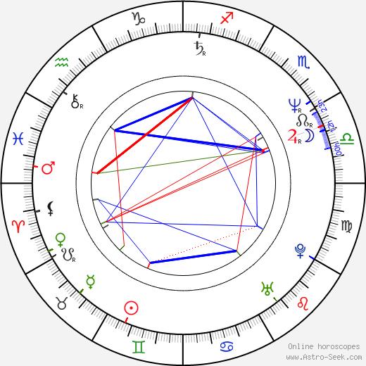 Jarmo Mäkinen astro natal birth chart, Jarmo Mäkinen horoscope, astrology