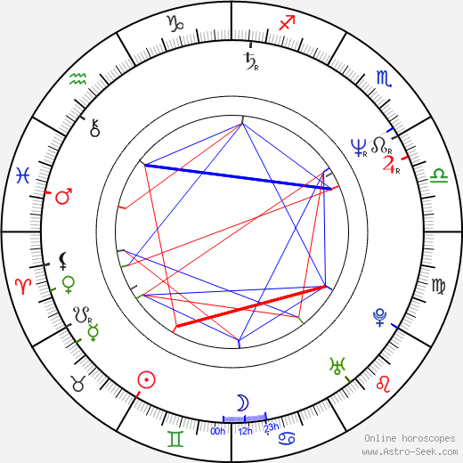 Jefery Levy astro natal birth chart, Jefery Levy horoscope, astrology
