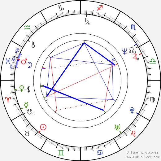 Jennifer Hetrick astro natal birth chart, Jennifer Hetrick horoscope, astrology