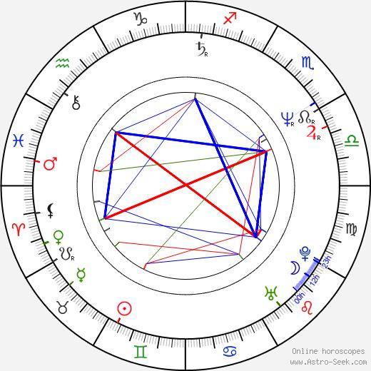 Katerina Batzeli astro natal birth chart, Katerina Batzeli horoscope, astrology