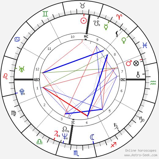 Keith Haring astro natal birth chart, Keith Haring horoscope, astrology