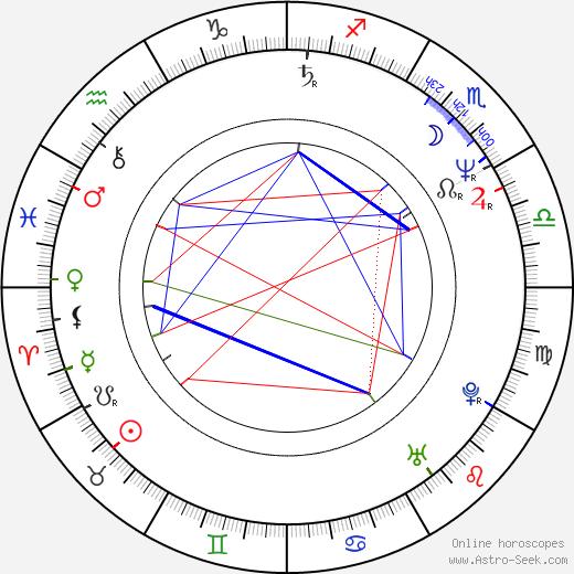 Кевин Килнер Kevin Kilner день рождения гороскоп, Kevin Kilner Натальная карта онлайн