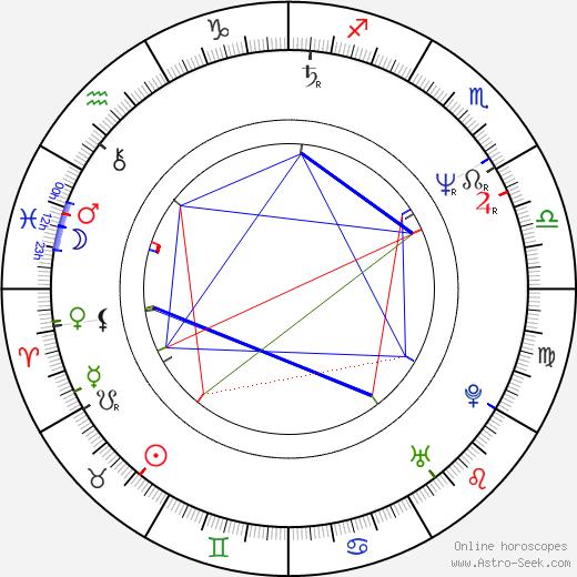 Kim Greist astro natal birth chart, Kim Greist horoscope, astrology