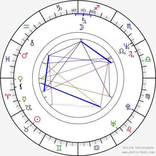 Лолита (испанская певица) Lolita Flores день рождения гороскоп, Lolita Flores Натальная карта онлайн