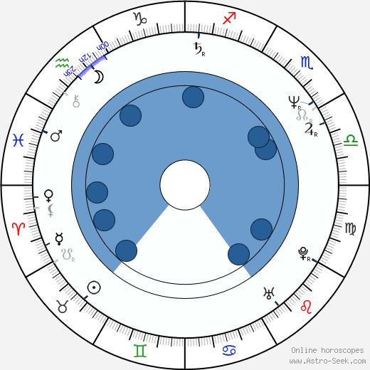 Lorena Gale wikipedia, horoscope, astrology, instagram