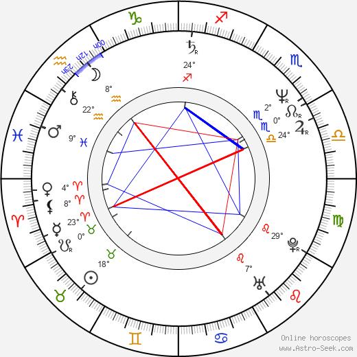 Lorena Gale birth chart, biography, wikipedia 2020, 2021