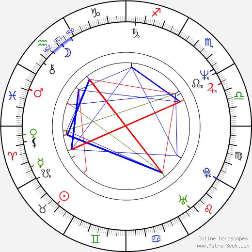 Lorena Gale birth chart, Lorena Gale astro natal horoscope, astrology