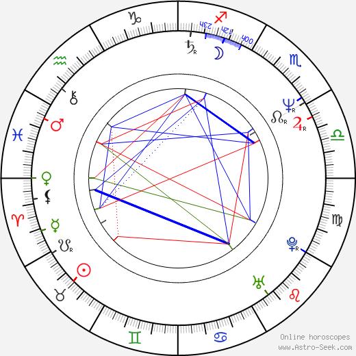 Lutz Konermann день рождения гороскоп, Lutz Konermann Натальная карта онлайн