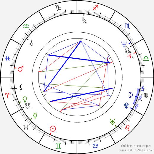 Margaret Colin birth chart, Margaret Colin astro natal horoscope, astrology