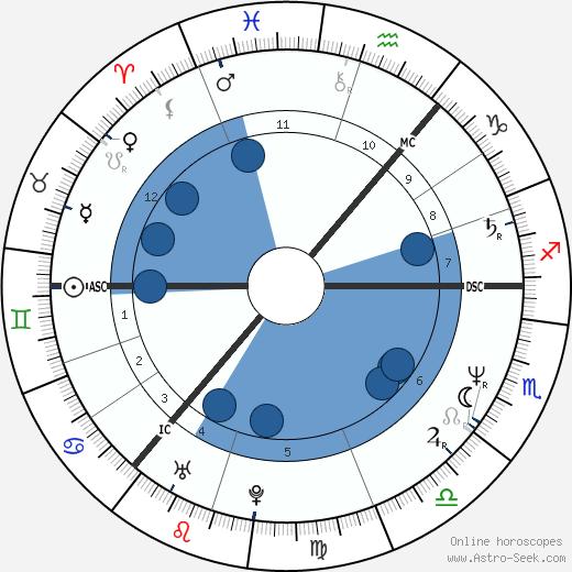 Marie Fredriksson wikipedia, horoscope, astrology, instagram