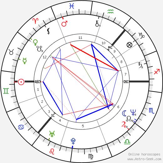Marie Fredriksson astro natal birth chart, Marie Fredriksson horoscope, astrology