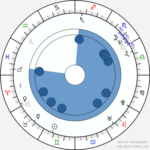 Martin Valent wikipedia, horoscope, astrology, instagram