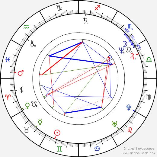 Martin Valent birth chart, Martin Valent astro natal horoscope, astrology