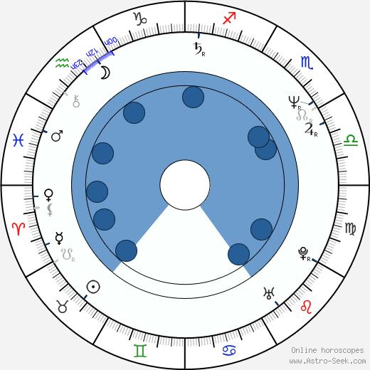 Milan Křesina wikipedia, horoscope, astrology, instagram
