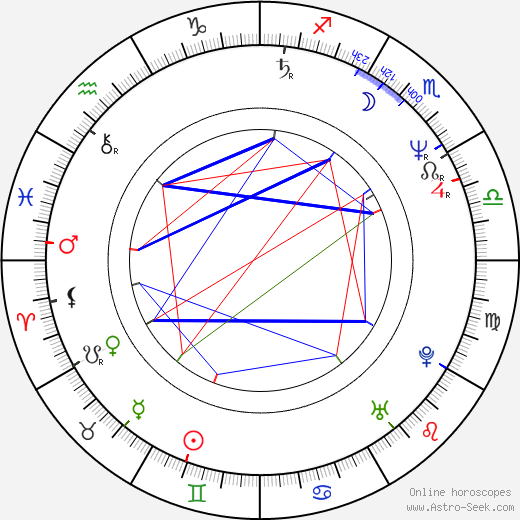 Mitchell Amundsen birth chart, Mitchell Amundsen astro natal horoscope, astrology