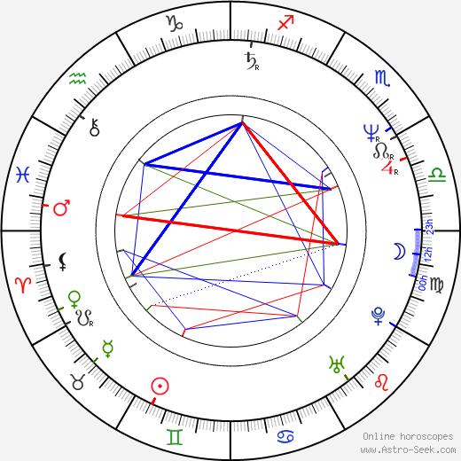 Neil Finn birth chart, Neil Finn astro natal horoscope, astrology