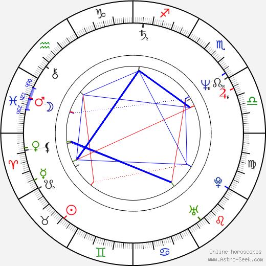Niki Reiser birth chart, Niki Reiser astro natal horoscope, astrology