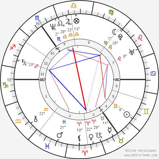 Paul Weller birth chart, biography, wikipedia 2020, 2021