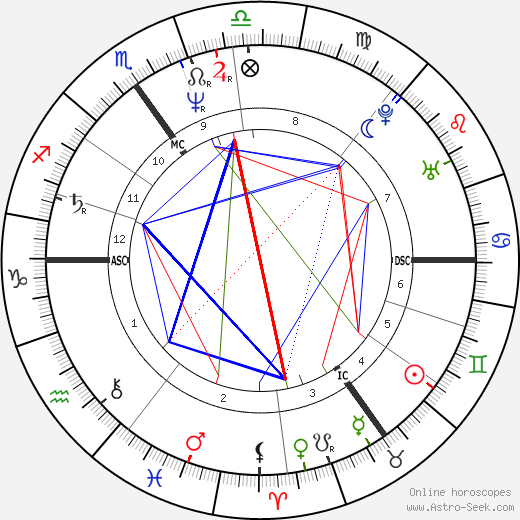Paul Weller birth chart, Paul Weller astro natal horoscope, astrology