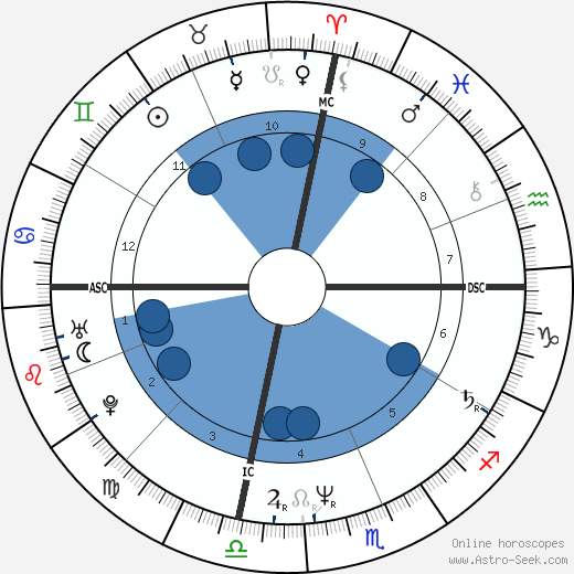 Raymond Buckey wikipedia, horoscope, astrology, instagram