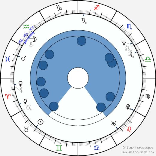 Rick Santorum wikipedia, horoscope, astrology, instagram