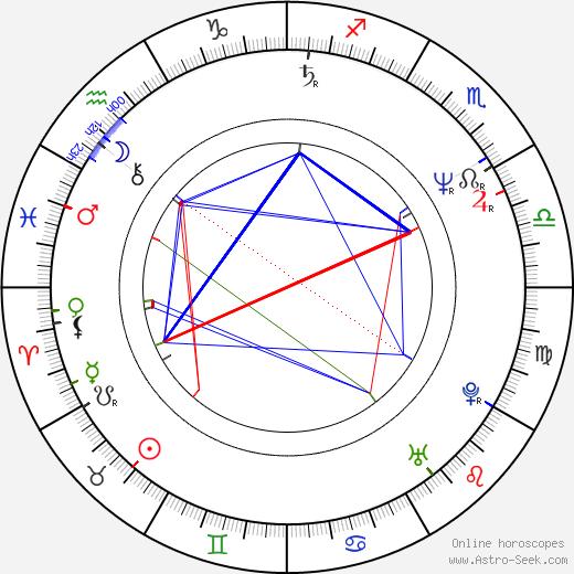 Rick Santorum birth chart, Rick Santorum astro natal horoscope, astrology