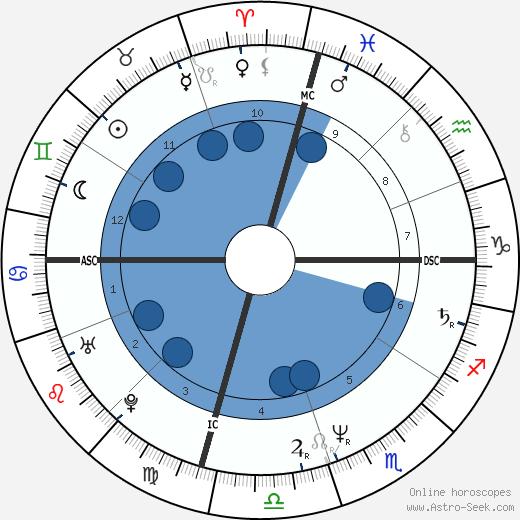 Ron Reagan wikipedia, horoscope, astrology, instagram